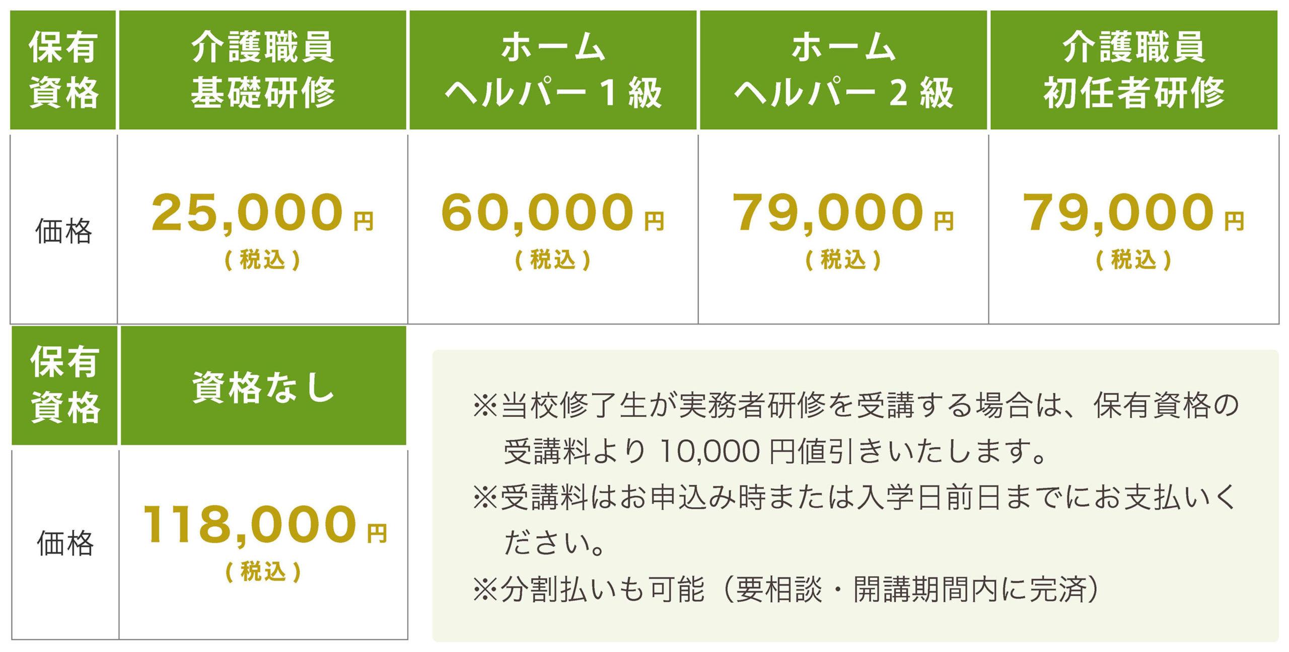 実務者研修受講料表(2020-11)