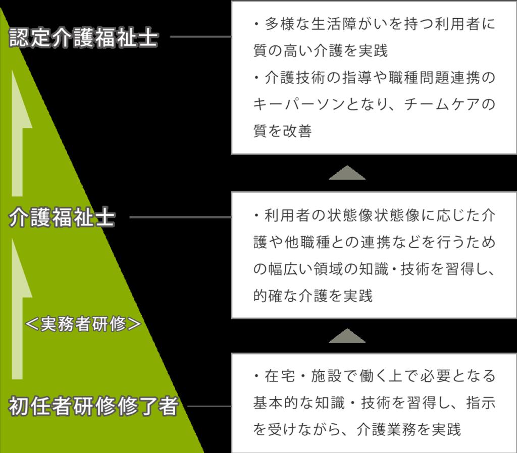 介護人材のキャリアパス全体イメージ図